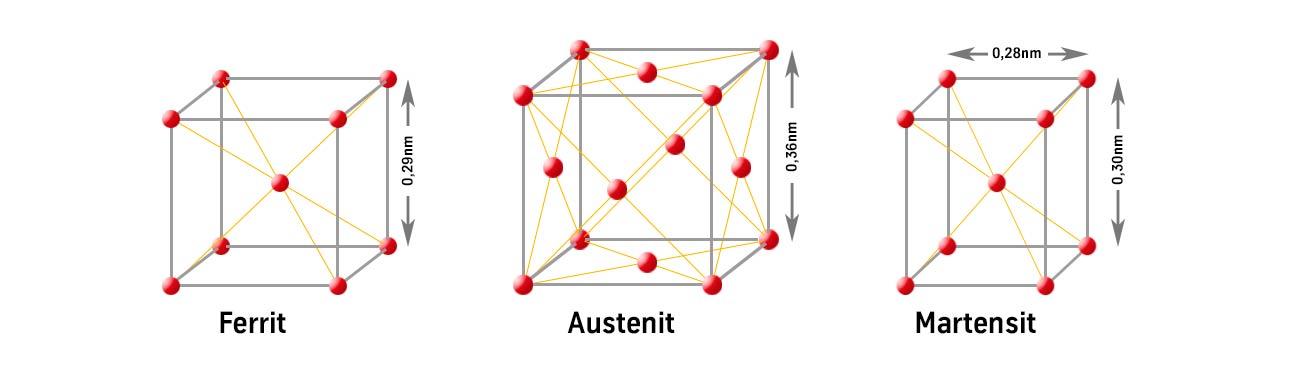 Gitterstrukturen von Ferrit, Austenit & Martensit